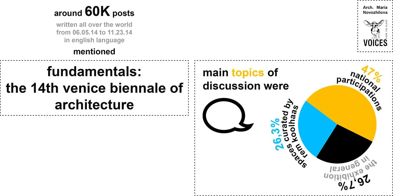 Venice Biennial 2014: main topics of discussion