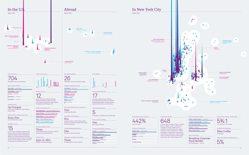 A layout from