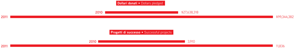 Dollars pledged and successful projects in 2010 and 2011. Infographic by Simone Trotti