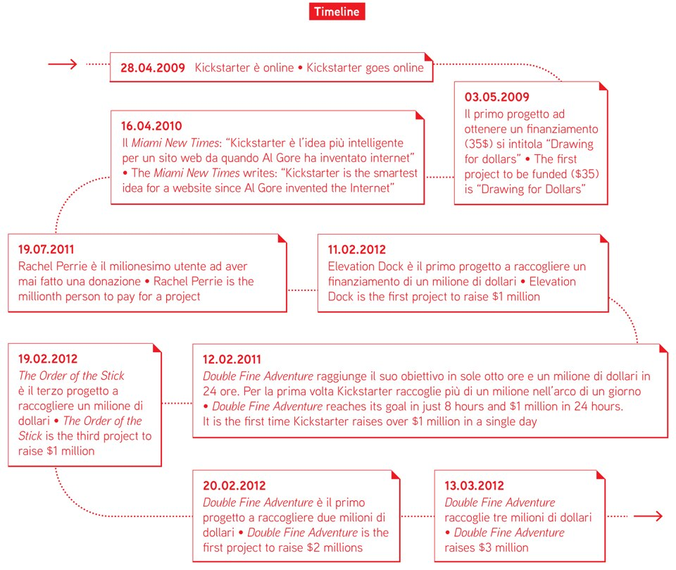 THe Kickstarter timeline. Infographic by Simone Trotti
