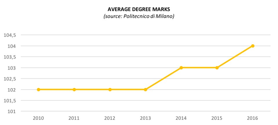 Average degree marks. Source Milan Polytechnic