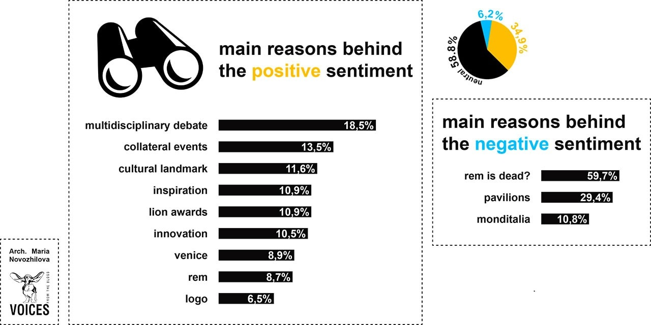 Venice Biennial 2014: main reasons behind the positive/negative sentiments
