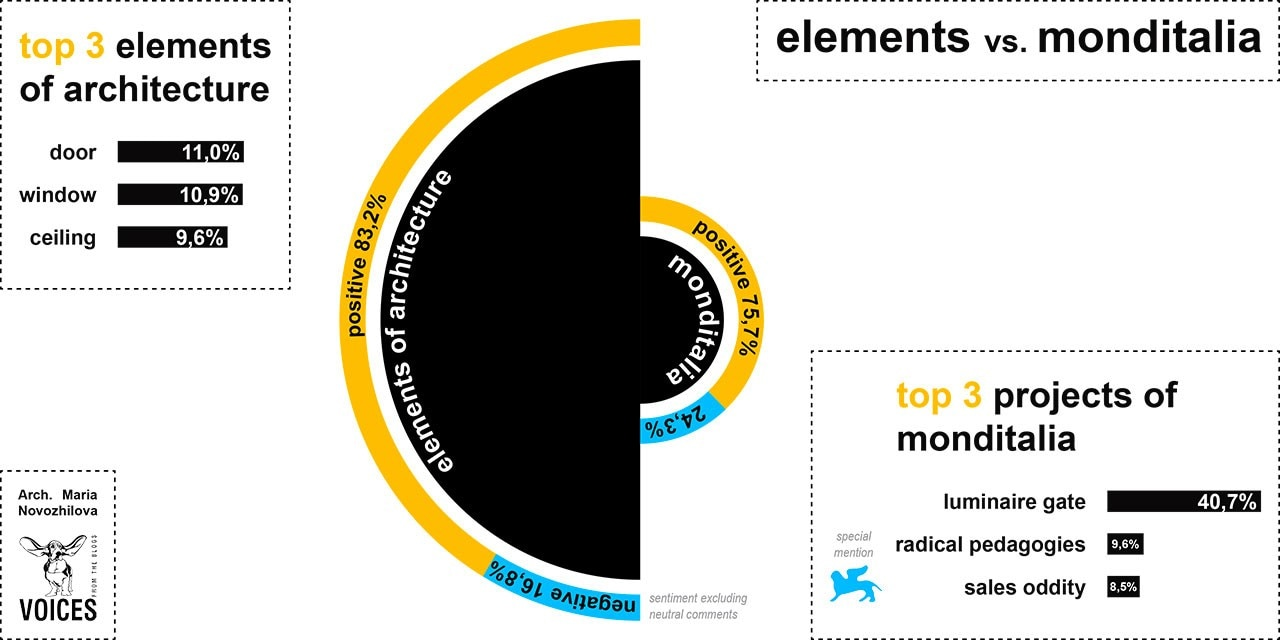 Venice Biennial 2014: top 3 elements of architectues vs top three projects of Monditalia