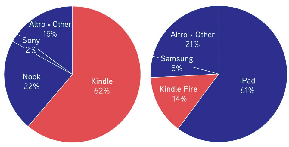 Left, E-reader brands owned. Right, Tablet brands owned. Source: Pew Research Center. Infographic by Simone Trotti